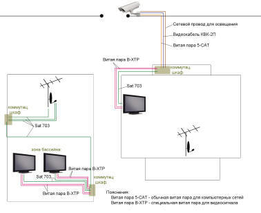 Установка видеонаблюдения в жилых домах и подъезде