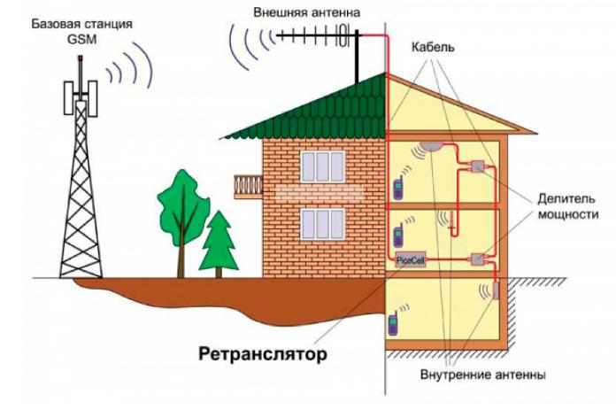 Усиление сигнала сотовой мобильной связи GSM 3G 4G на даче в частном доме за городом в московской области